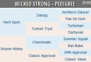 Wicked Strong pedigree