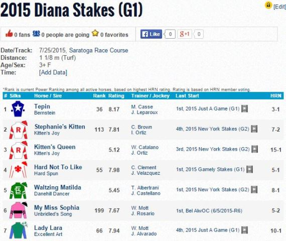 diana stakes odds 2015